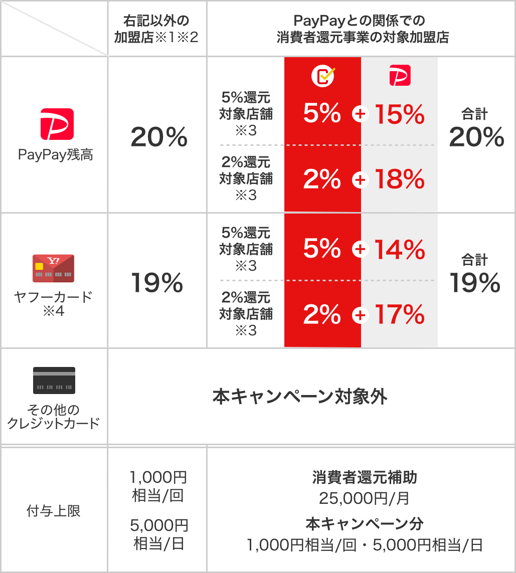https://image.paypay.ne.jp/page/event/anniversary-20191005/images/img_table_01.png