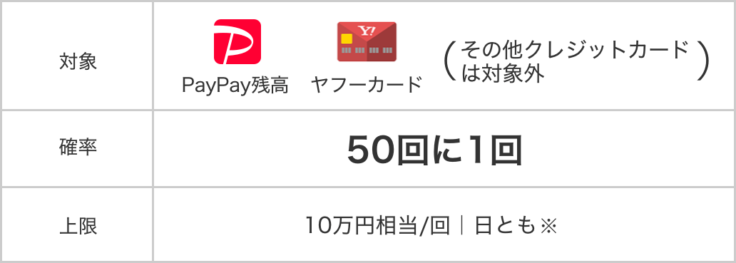 https://image.paypay.ne.jp/page/event/anniversary-20191005/images/img_table_02.png
