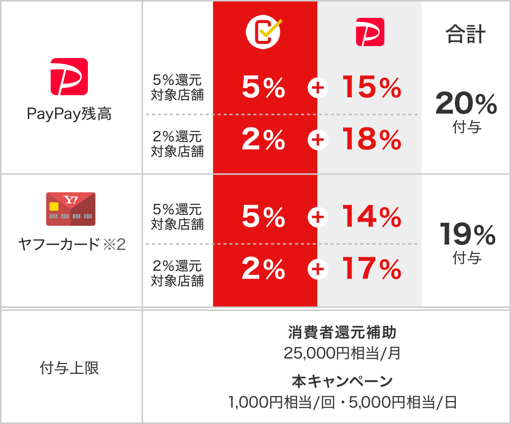 https://image.paypay.ne.jp/page/event/anniversary-20191005/images/img_table_06.png