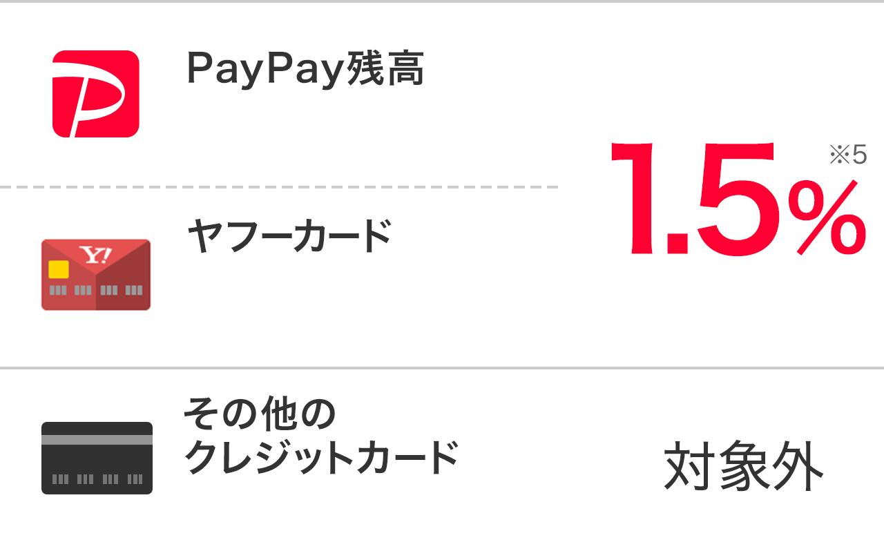 ・PayPay残高・Yahoo!マネー ヤフーカード 1.5% その他のクレジットカード 対象外