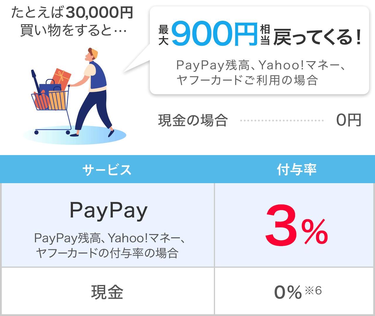 たとえば30,000円買い物をするとPayPay残高、Yahoo!マネー、ヤフーカードご利用の場合最大900円相当戻ってくる!