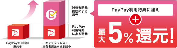 PayPay利用特典に加え最大5%還元!