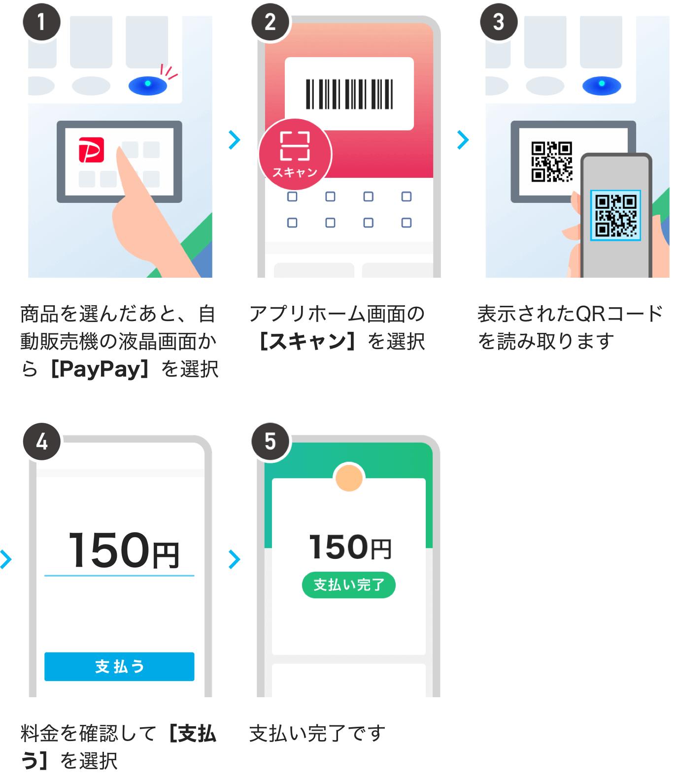 商品を選んだあと、自動販売機の液晶画面から[PayPay]を選択。アプリホーム画面の[スキャン]を選択。表示されたQRコードを読み取ります。料金を確認して[支払う]を選択。支払い完了です。