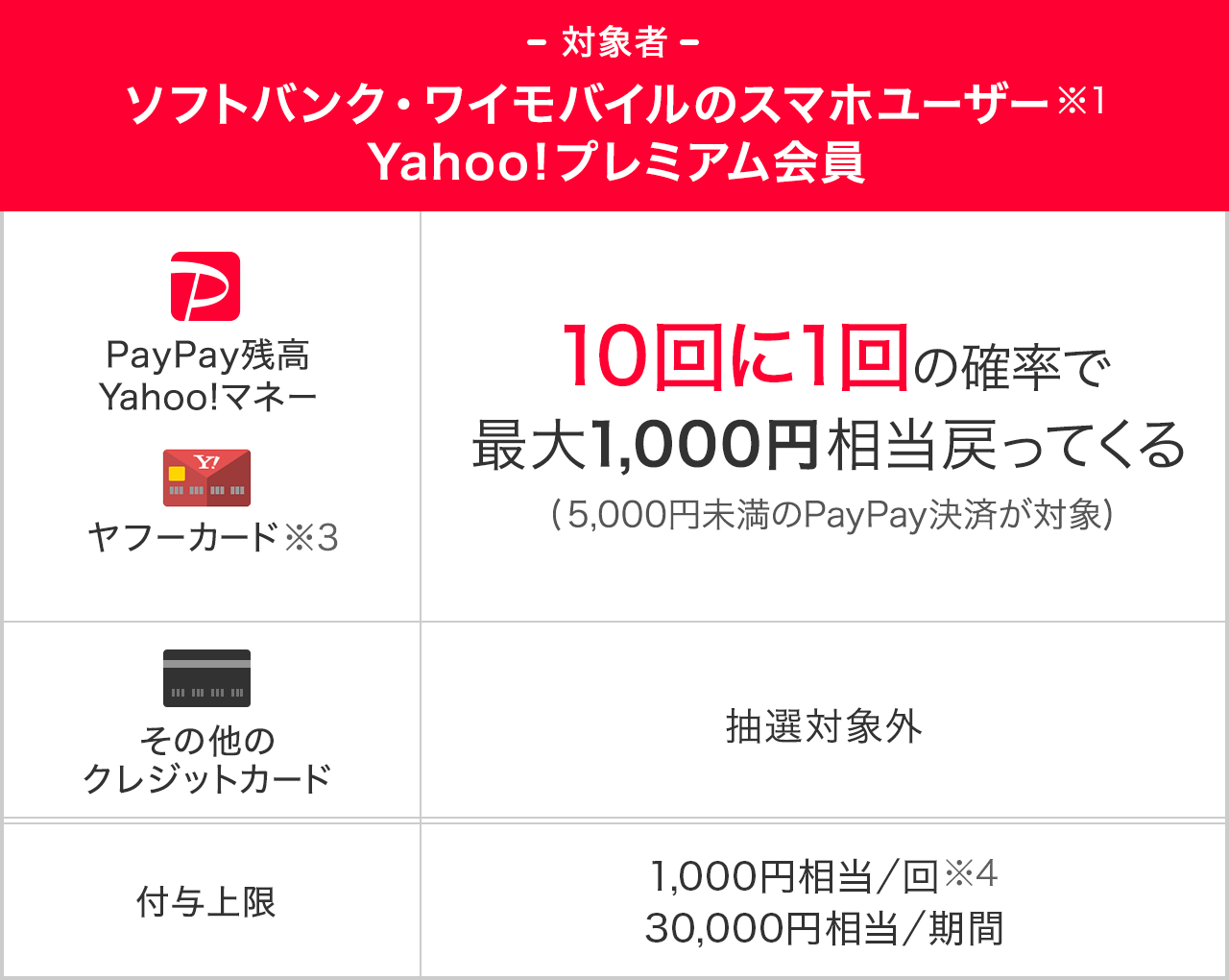 https://image.paypay.ne.jp/page/event/lunch/images/img_table_02.png