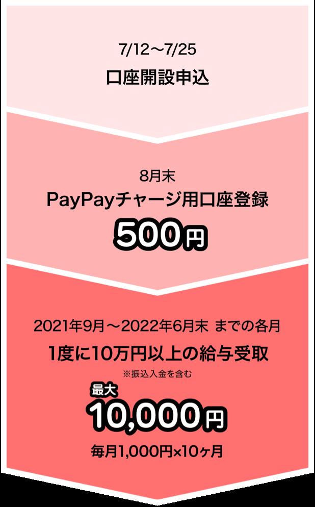 7/12〜7/25 口座開設申込 8月末 PayPayチャージ用口座登録 500円 2021年9月〜2022年6月末までの各月 1度に10万円以上の給与受取 最大10,000円