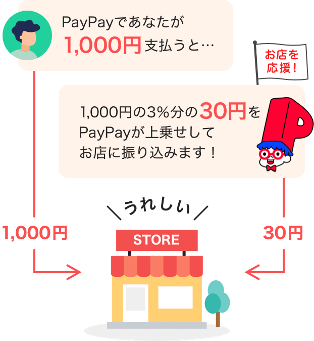 PayPayであなたが1,000円支払うと… 1,000円の3%分の30円をPayPayが上乗せしてお店に振り込みます!