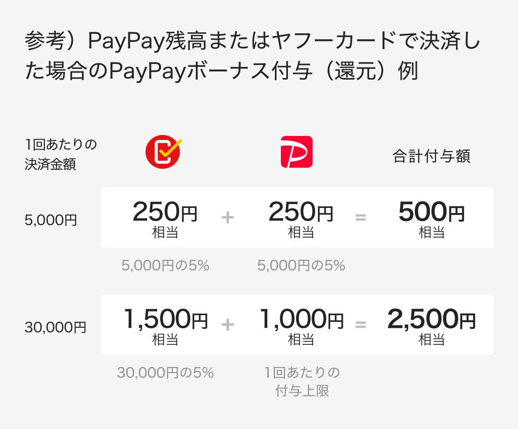 PayPay初チャージ5000円