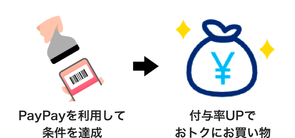 PayPayを利用して条件を達成 付与率UPでおトクにお買い物