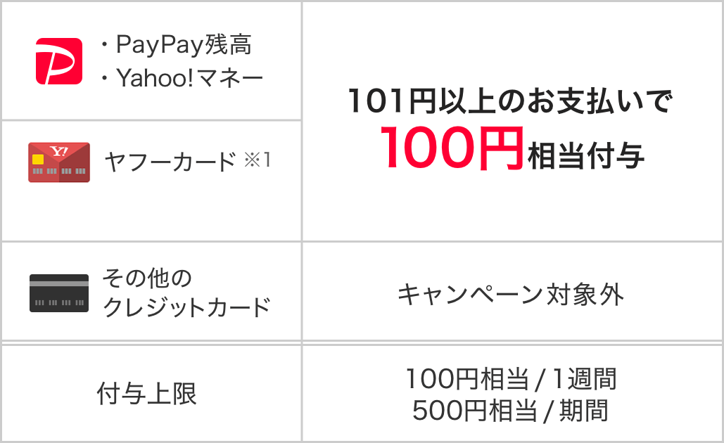 Paypay セブンイレブン