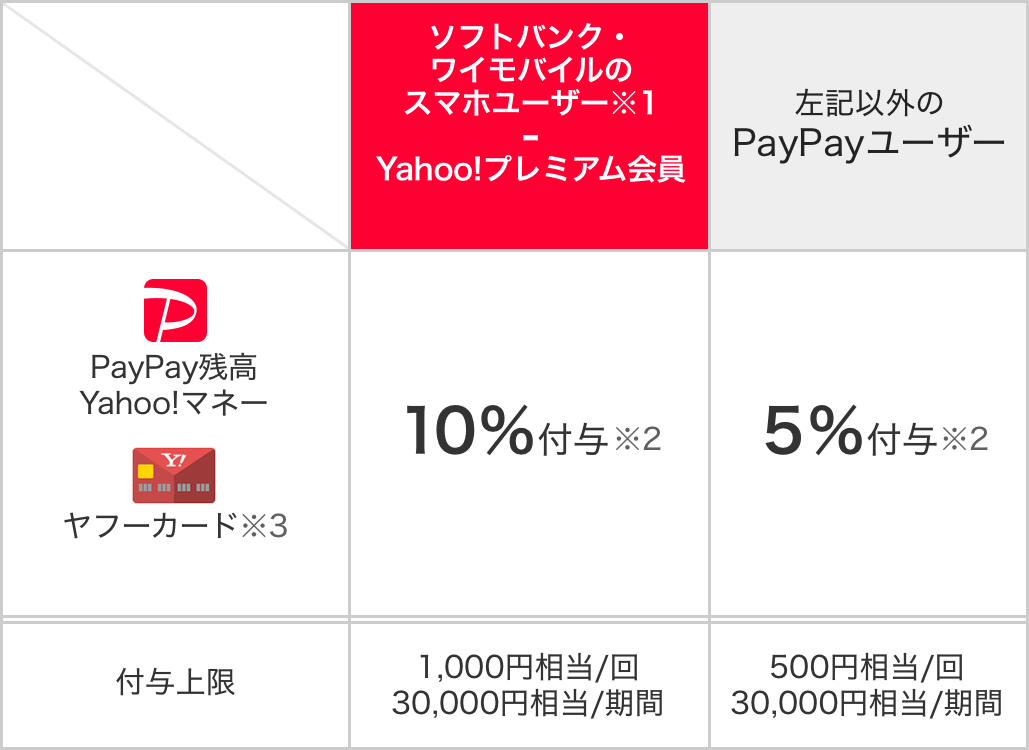 https://image.paypay.ne.jp/page/event/supermarket/images/img_table_01.png