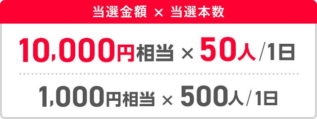 当選金額かける当選本数 10,000円相当かける50人/1日 1,000円相当かける500人/1日
