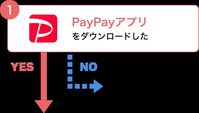 ① PayPayアプリをダウンロードした