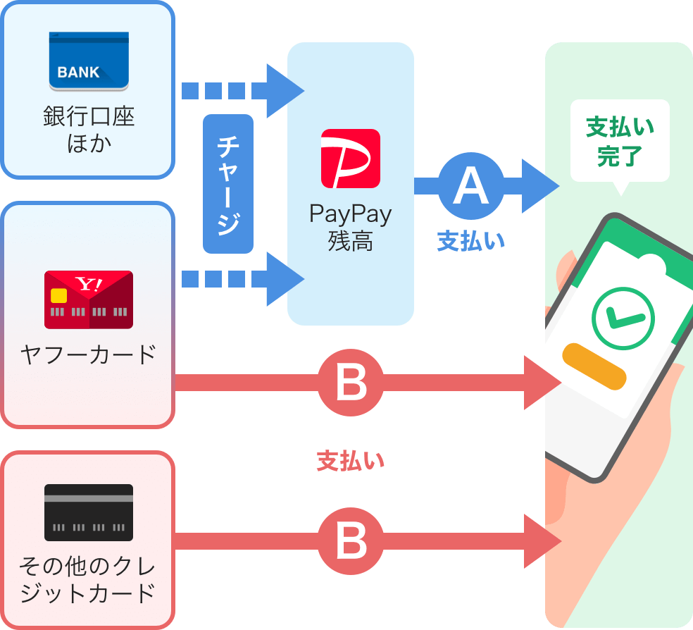 公共 料金 Paypay