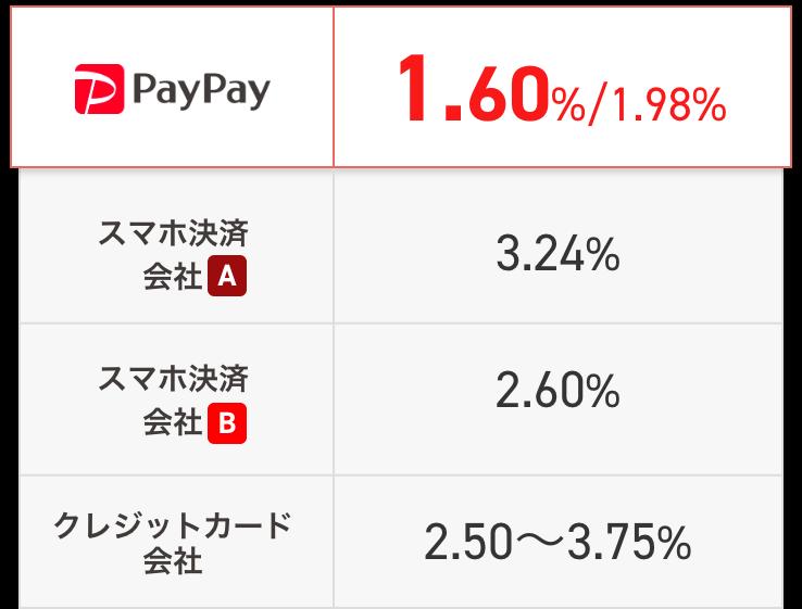 手数料比較表 PayPay1.60%/1.98% スマホ決済会社A3.24% スマホ決済会社B2.60% クレジット会社2.50%〜3.75%
