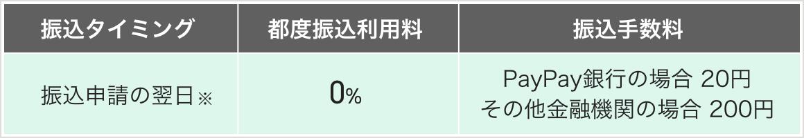 都度振込利用料0% 振込手数料PayPay銀行の場合20円 そのほかの金融機関の場合200円