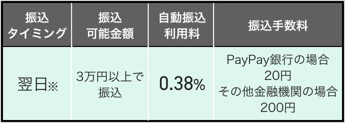 自動振込利用料0.38% 振込手数料PayPay銀行の場合20円 そのほかの金融機関の場合200円