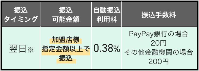 決済システム利用料1.60% 月1回振込手数料無料
