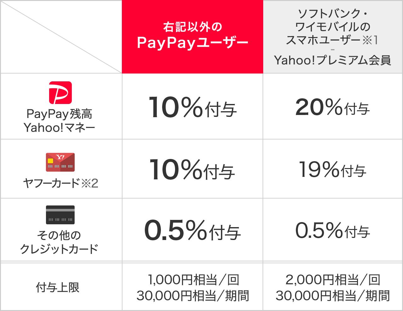 ソフトバンク 支払い paypay