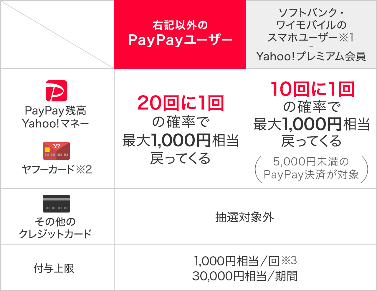 https://image.paypay.ne.jp/page/notice/entry/20190605/02/img_table_02.jpg