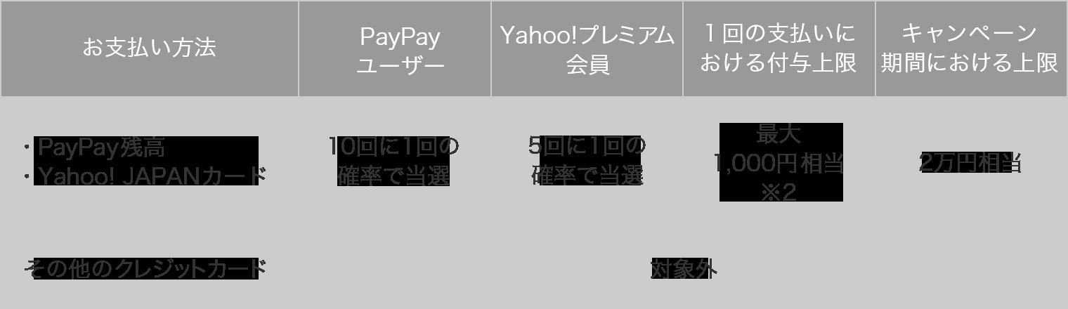 お支払い方法 PayPay残高(銀行接続)・Yahoo! JAPANカード PayPay ユーザー 10回に1回の確率で当選 Yahoo!プレミアム会員 5回に1回の確率で当選 1回の支払いにおける付与上限 最大1,000円相当※2 キャンペーン期間における上限 2万円相当 その他のクレジットカード 対象外