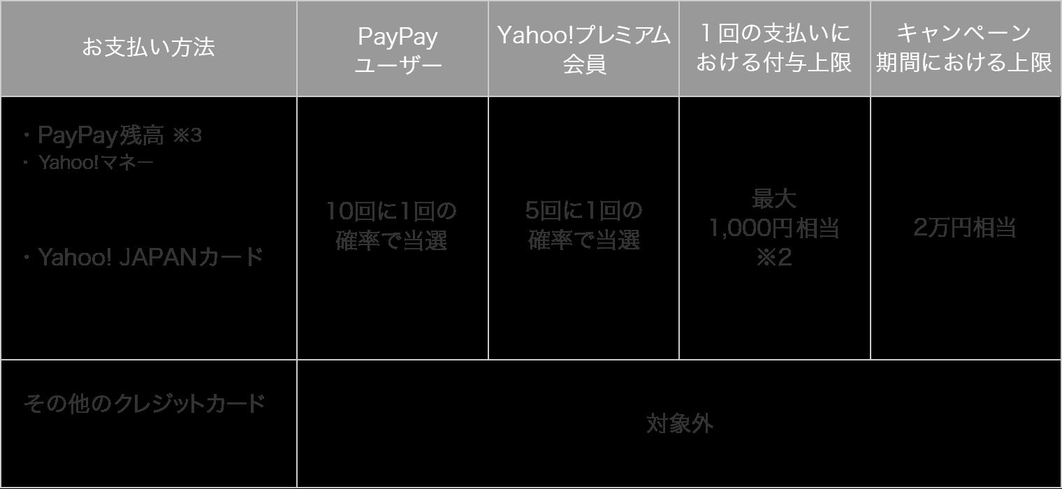 PayPayキャンペーン「やたら当たるくじ」