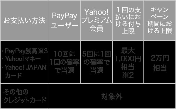 お支払い方法 PayPay残高 ・Yahoo! JAPANカード PayPay ユーザー 10回に1回の確率で当選 Yahoo!プレミアム会員 5回に1回の確率で当選 1回の支払いにおける付与上限 最大1,000円相当※2 キャンペーン期間における上限 2万円相当 その他のクレジットカード 対象外