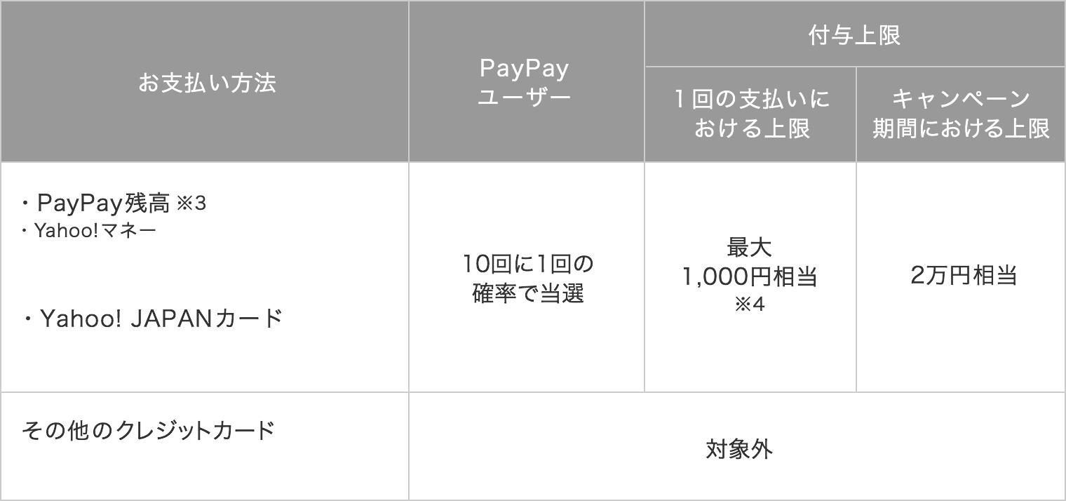 お支払い方法 PayPay残高※3・Yahoo!マネー ・Yahoo! JAPANカード PayPay ユーザー 10回に1回の確率で当選 1回の支払いにおける付与上限 最大1,000円相当※4 キャンペーン期間における上限 2万円相当 その他のクレジットカード 対象外