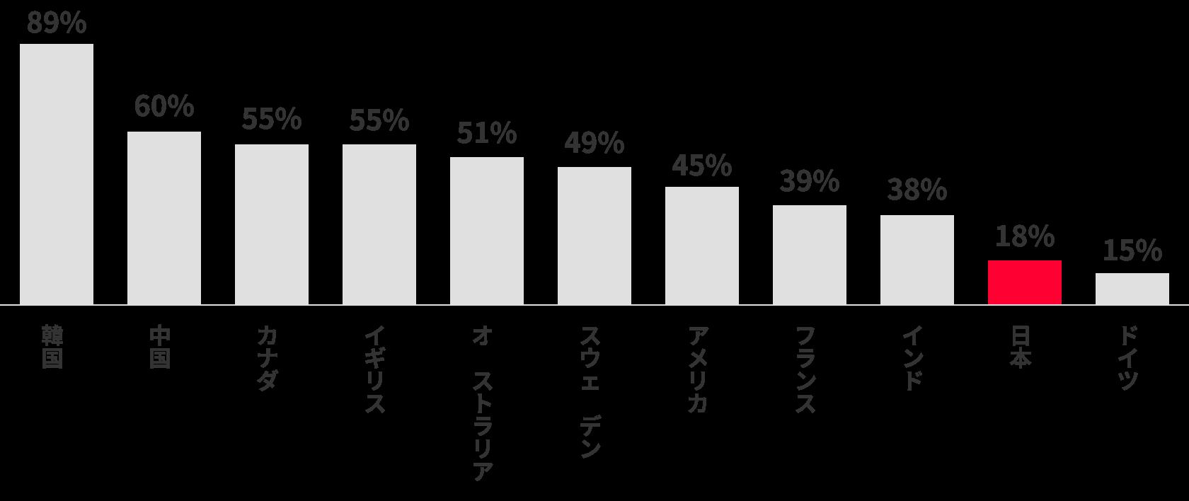 世界の各国のキャッシュレス比率比(2015年)