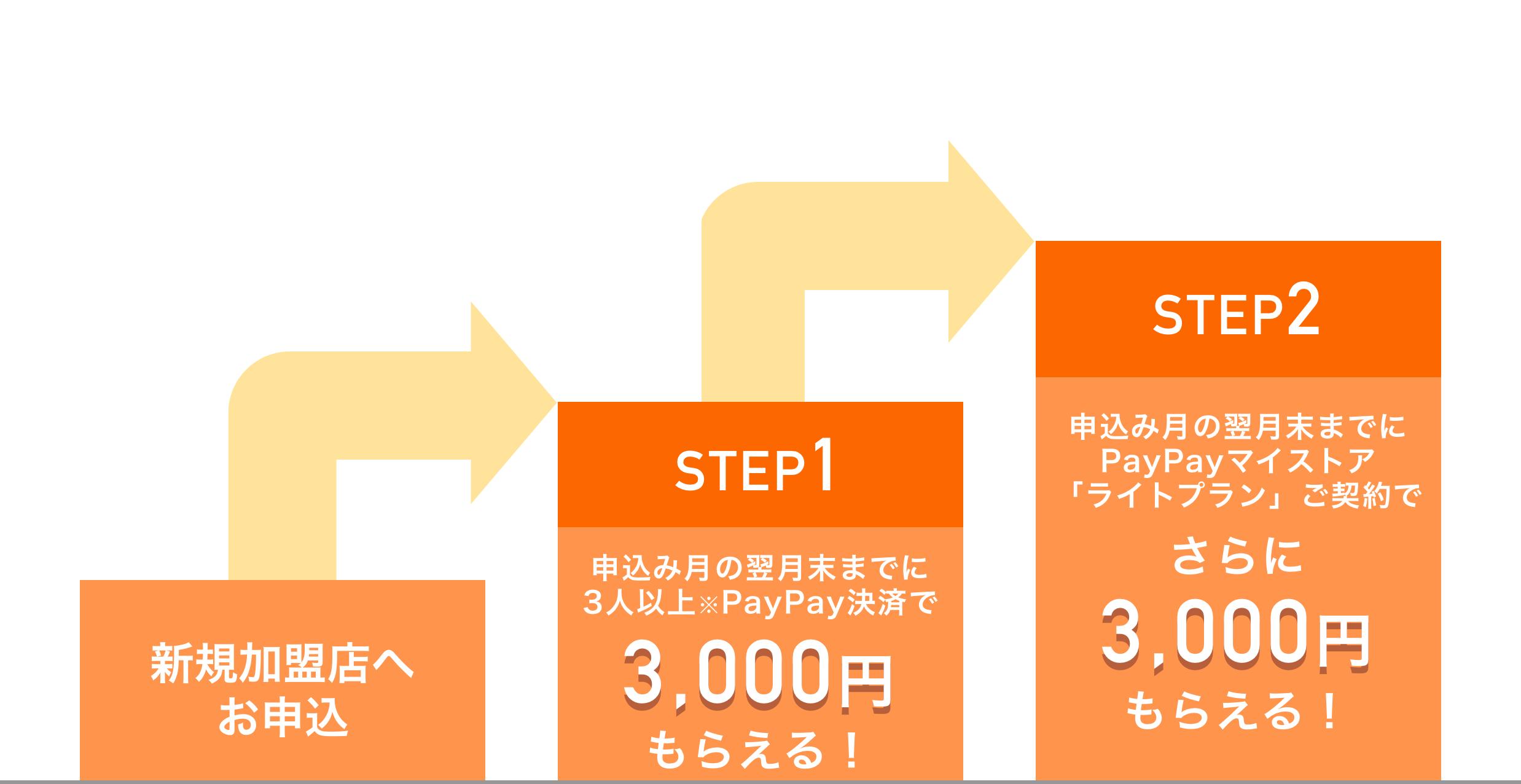 新規加盟店へお申込み STEP1:申込み月の翌月末までに3人以上の決済で6,000円もらえる!。STEP2:申込み月の翌月末までにPayPayマイストア「ライトプラン」ご契約でさらに6,000円もらえる!