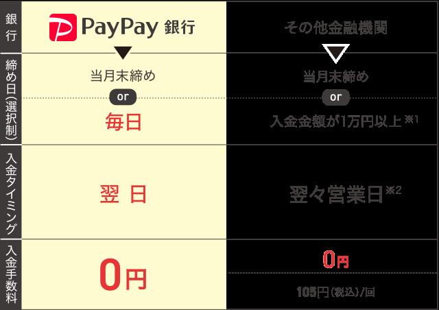 PayPay銀行、その他金融機関比較表
