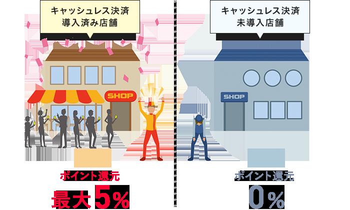 PayPay導入済み店舗最大5%還元
