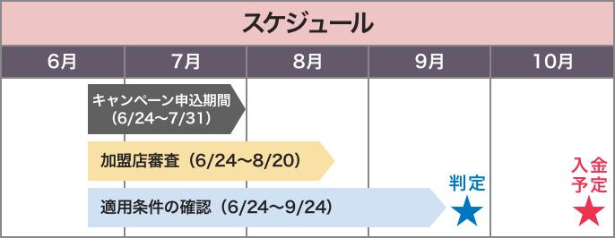 スケジュール キャンペーン申込期間(6/24〜7/31)加盟店審査(6/24〜8/20)適用条件の確認(6/24〜9/24)