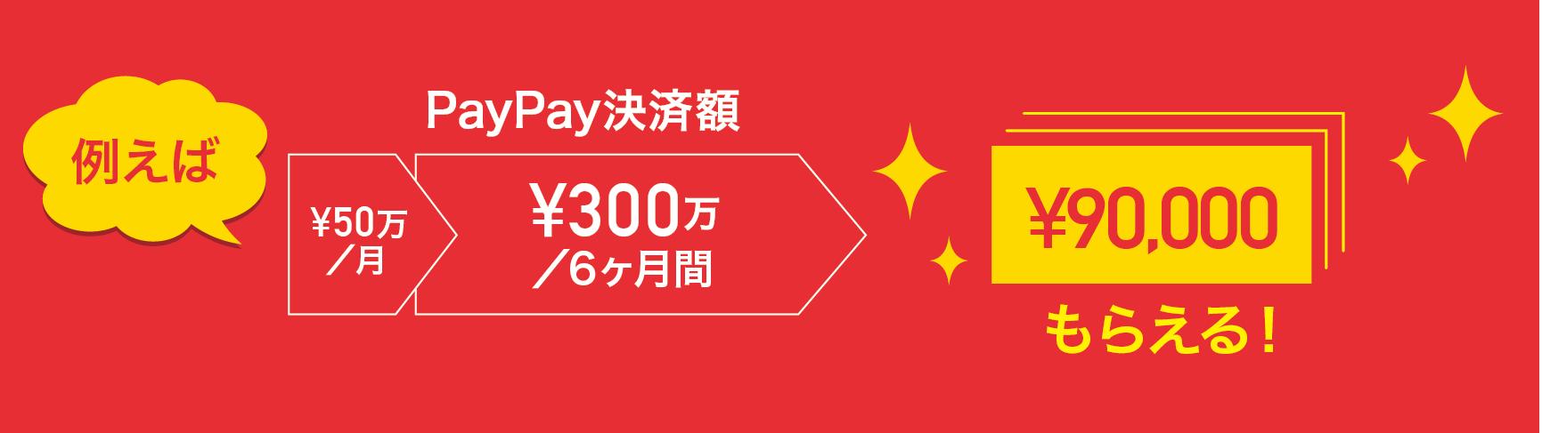 2,000円キャンペーンは9月30日まで