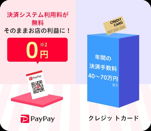 クレジットカードに掛かっていた年間手数料が、PayPayだと0円に!