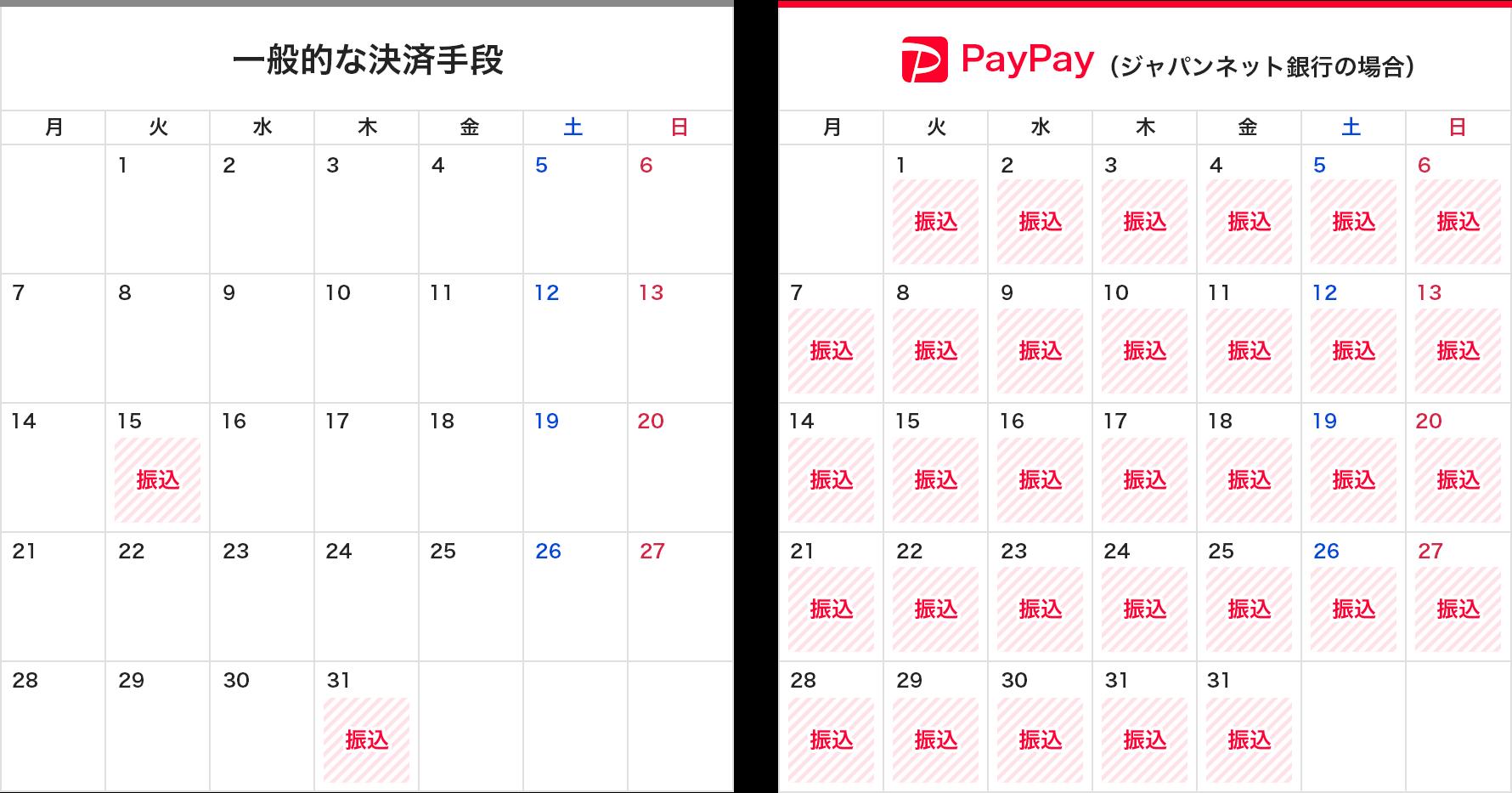 一般的な決済手段とPayPay(ジャパンネット銀行の場合)の比較表