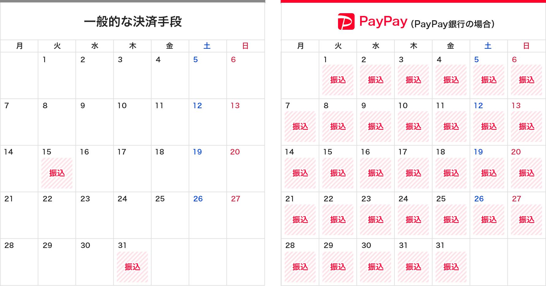 一般的な決済手段とPayPay(PayPay銀行の場合)の比較表