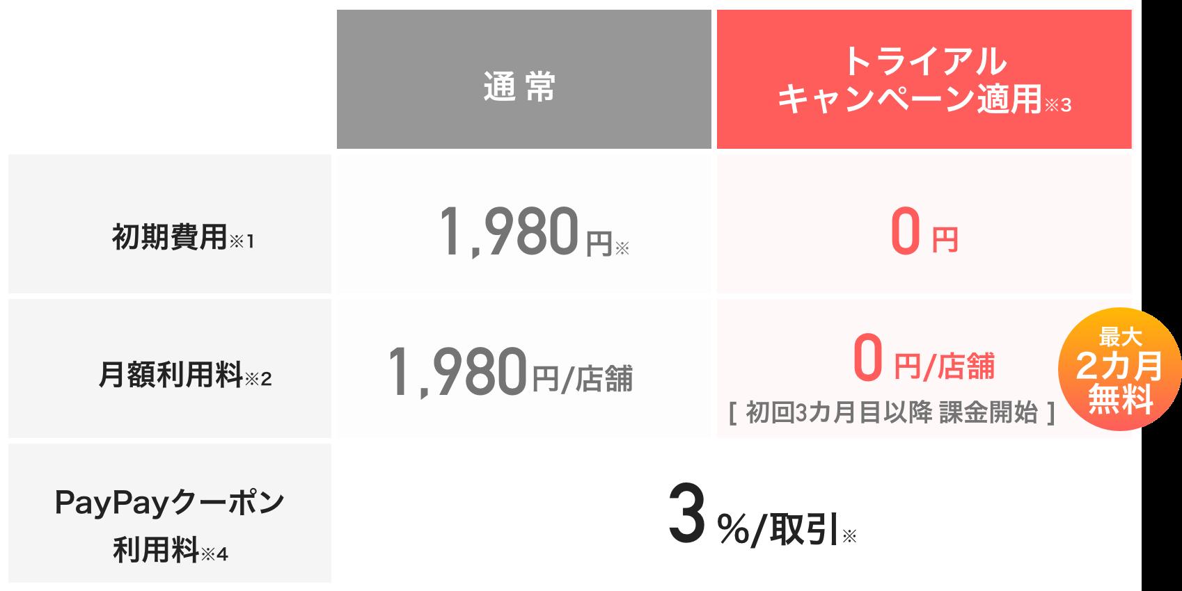 利用料・プラットフォーム利用料表