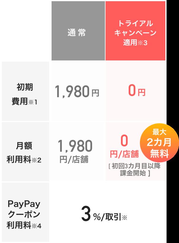 PayPayマイストア ライトプラン 料金プラン