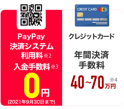 PayPay、決済システム利用料※2入金手数料※3 0円。クレジットカード、年間決済手数料が40万〜70万円※4