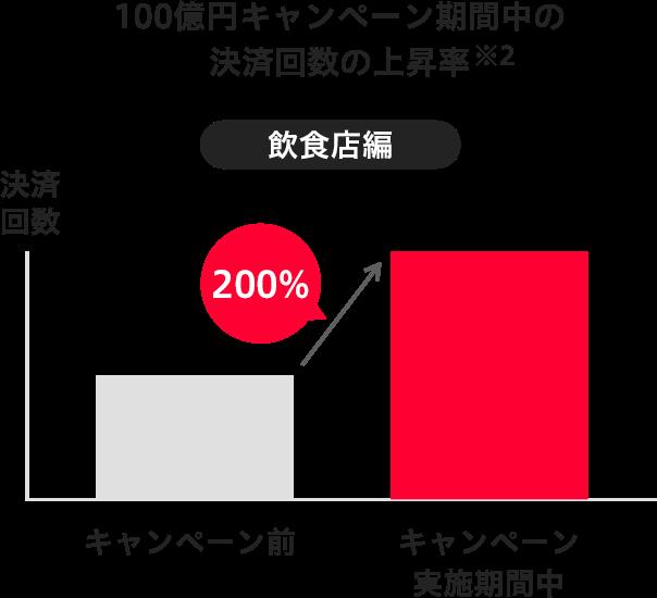 100億円キャンペーン期間中の決済回数の上昇率は200%!